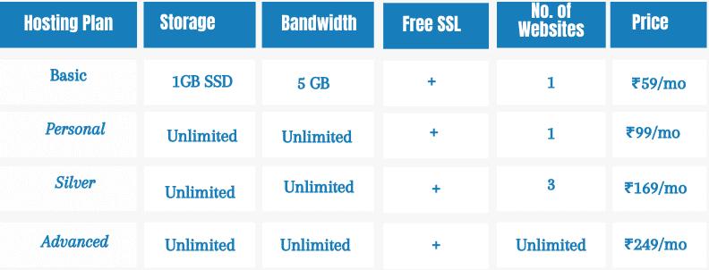 best cheapest hosting provider than hostinger