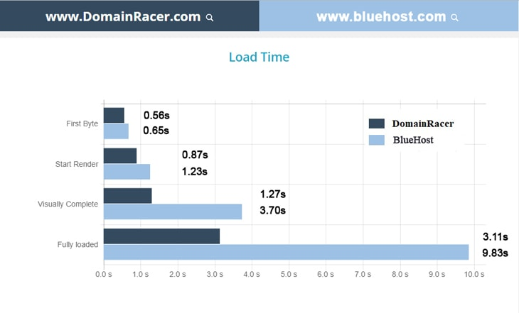 domainracer vs bluehost load time 2019
