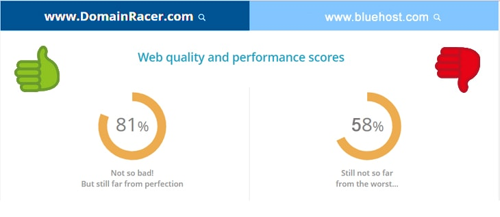 domainracer vs bluehost performance score