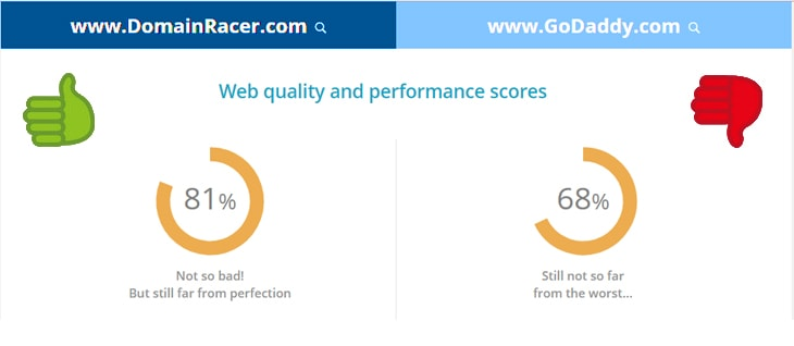 domainracer vs godaddy speed & performance details