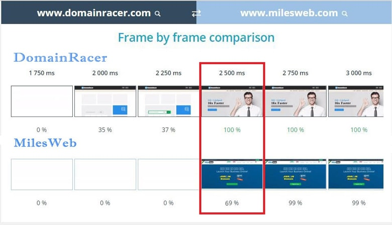 frame comparision milesweb vs domainracer