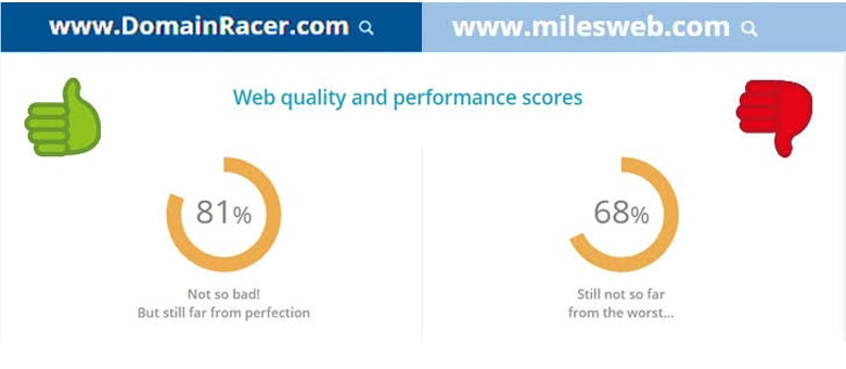 domainracer vs milesweb page loadig speed